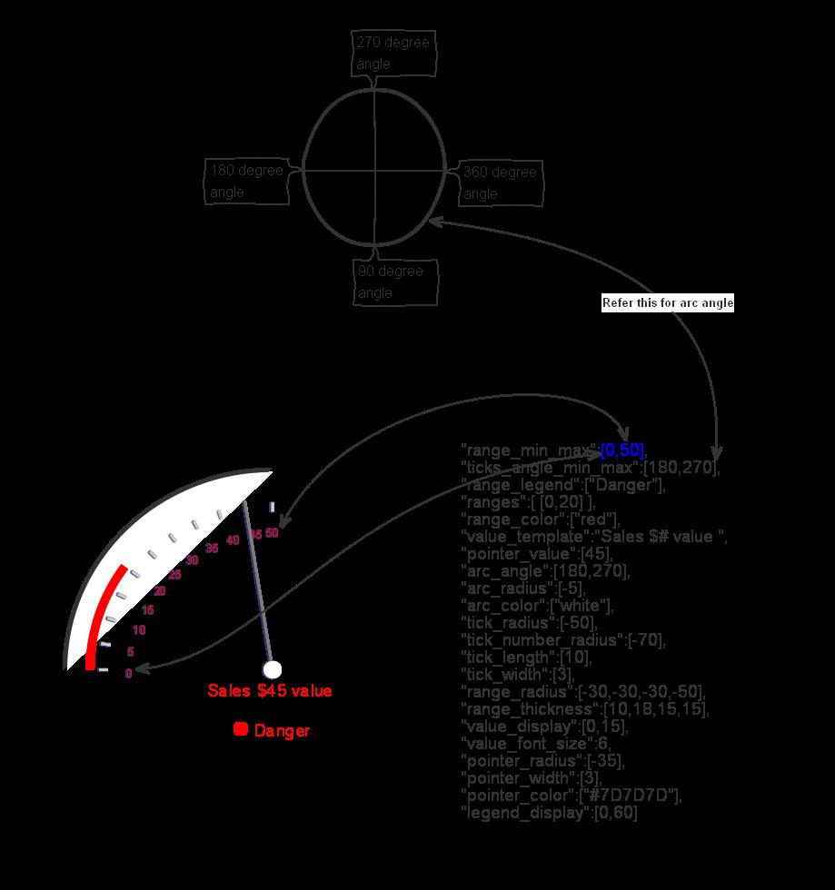 dial angle 1