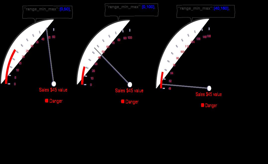 dial range2