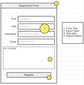 annotation in wireframes