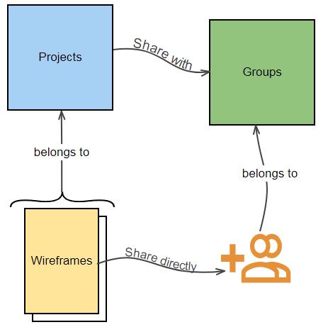 wireframe team collaboration